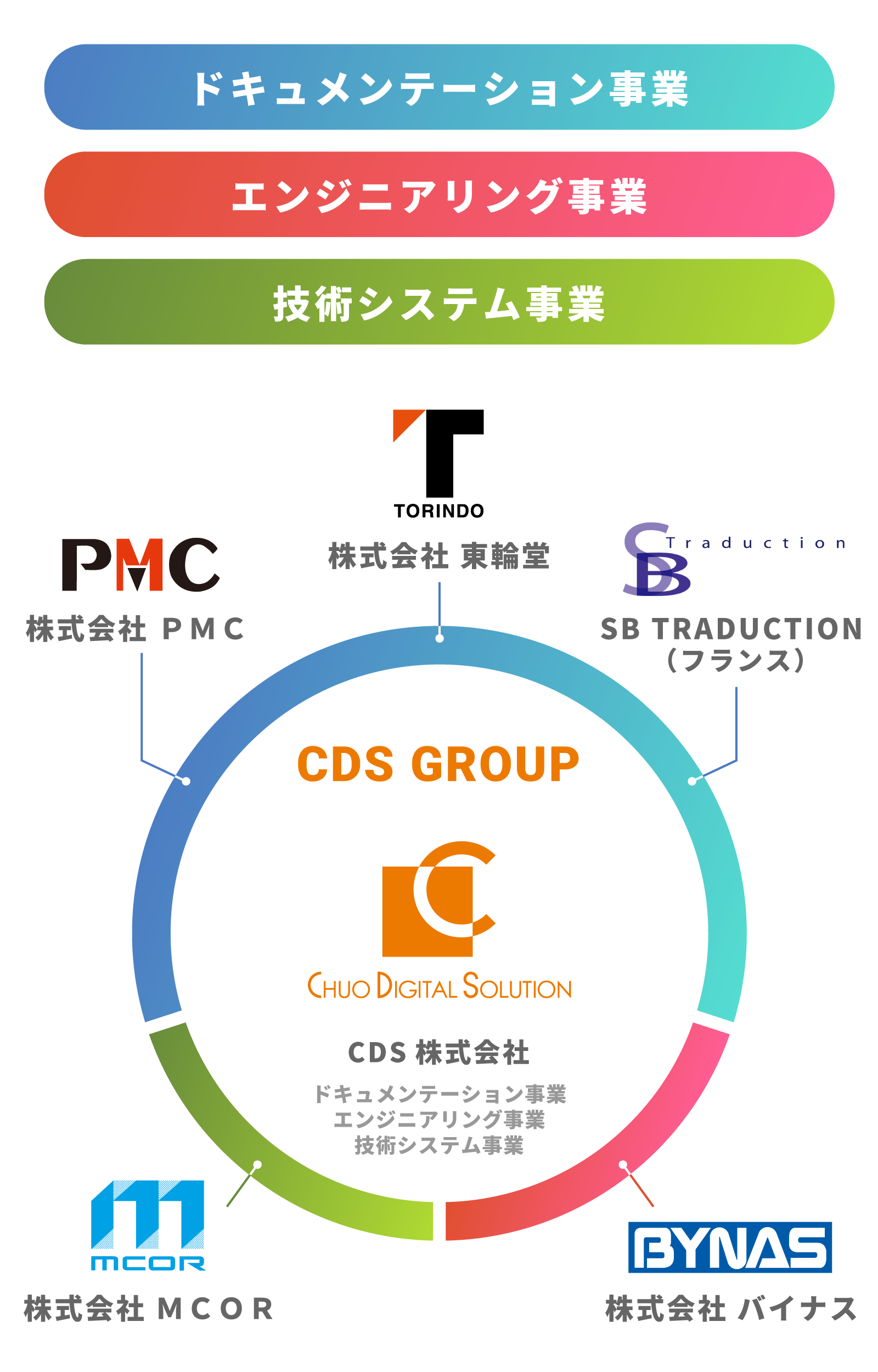 CDS GROUP